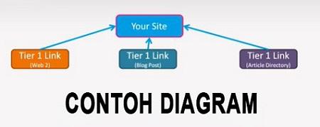 tutorial memangun link building
